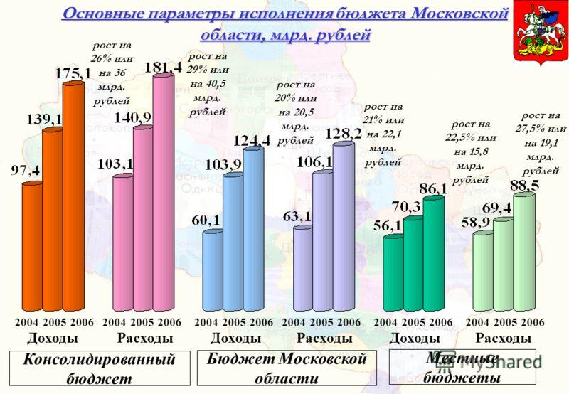 Консолидированный бюджет Бюджет Московской области Местные бюджеты Доходы Расходы 20042006 рост на 29% или на 40,5 млрд. рублей рост на 21% или на 22,1 млрд. рублей Основные параметры исполнения бюджета Московской области, млрд. рублей рост на 26% ил