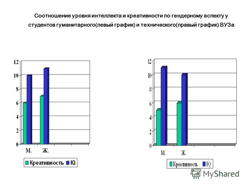 Соотношение уровня интеллекта и креативности по гендерному аспекту у студентов гуманитарного(левый график) и технического(правый график) ВУЗа