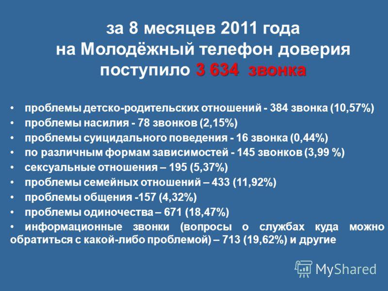 за 8 месяцев 2011 года 3 634 звонка на Молодёжный телефон доверия поступило 3 634 звонка проблемы детско-родительских отношений - 384 звонка (10,57%) проблемы насилия - 78 звонков (2,15%) проблемы суицидального поведения - 16 звонка (0,44%) по различ