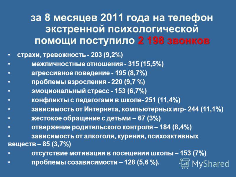 2 198 звонков за 8 месяцев 2011 года на телефон экстренной психологической помощи поступило 2 198 звонков страхи, тревожность - 203 (9,2%) межличностные отношения - 315 (15,5%) агрессивное поведение - 195 (8,7%) проблемы взросления - 220 (9,7 %) эмоц