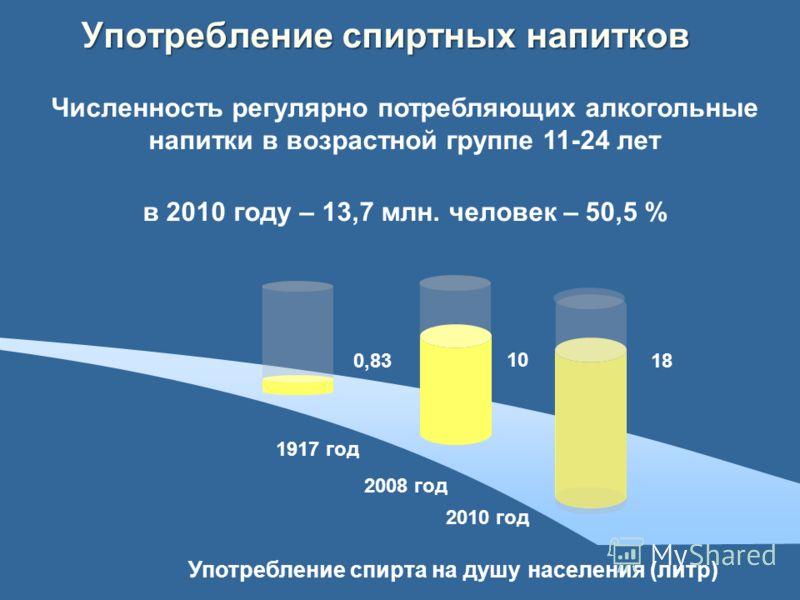18 Употребление спиртных напитков Употребление спирта на душу населения (литр) Численность регулярно потребляющих алкогольные напитки в возрастной группе 11-24 лет в 2010 году – 13,7 млн. человек – 50,5 % 0,83 10 1917 год 2008 год 2010 год