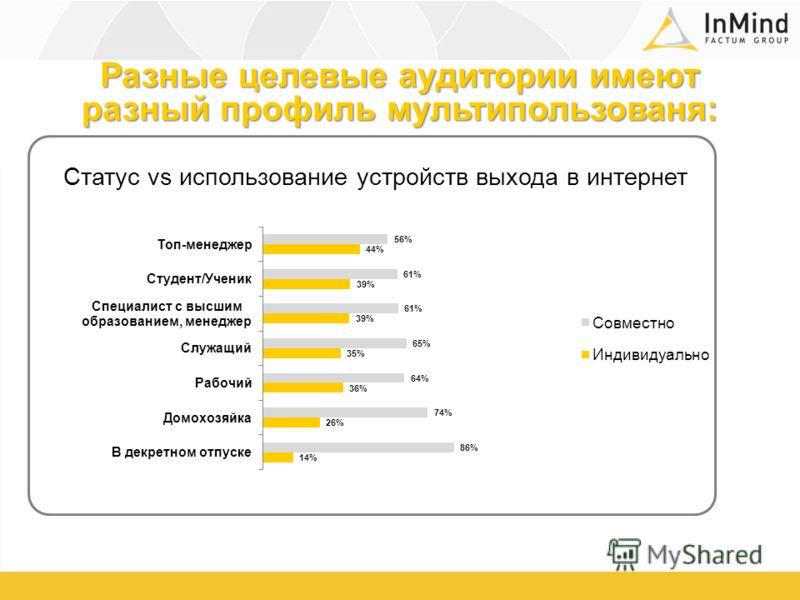 Разные целевые аудитории имеют разный профиль мультипользованя: Статус vs использование устройств выхода в интернет