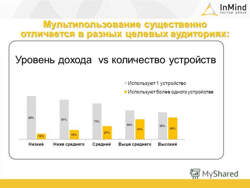 Уровень дохода vs количество устройств Мультипользование существенно отличается в разных целевых аудиториях: