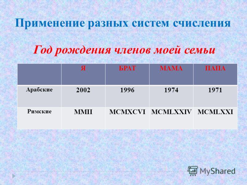 Применение разных систем счисления Год рождения членов моей семьи ЯБРАТМАМАПАПА Арабские 2002199619741971 Римские ММIIMCMXCVIMCMLXXIVMCMLXXI