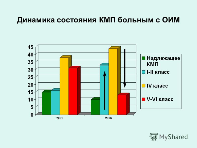 Динамика состояния КМП больным с ОИМ
