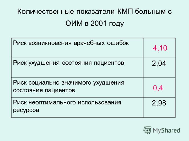 Количественные показатели КМП больным с ОИМ в 2001 году Риск возникновения врачебных ошибок Риск ухудшения состояния пациентов 2,04 Риск социально значимого ухудшения состояния пациентов Риск неоптимального использования ресурсов 2,98 4,10 0,4