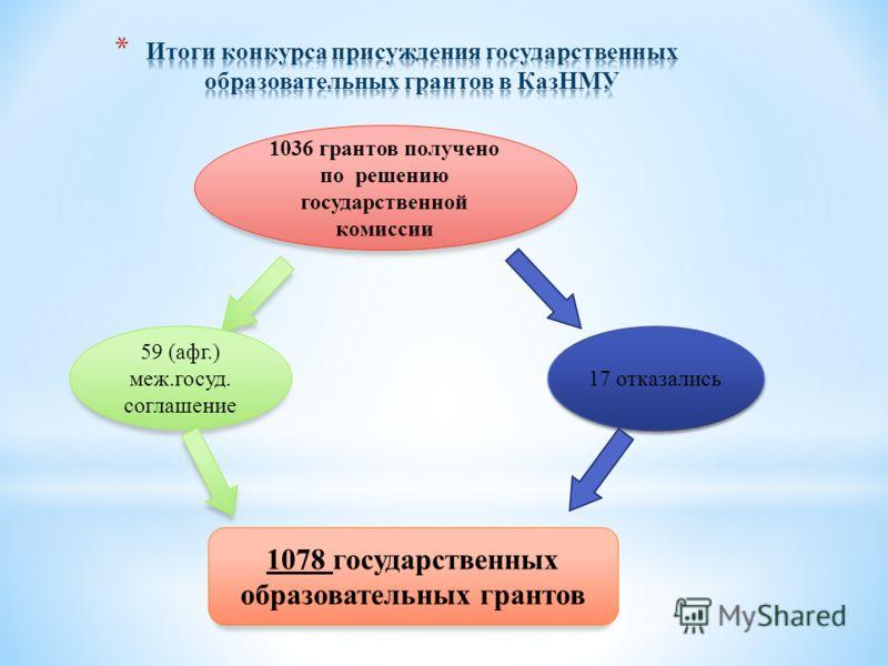 1036 грантов получено по решению государственной комиссии 17 отказались 59 (афг.) меж.госуд. соглашение 1078 государственных образовательных грантов