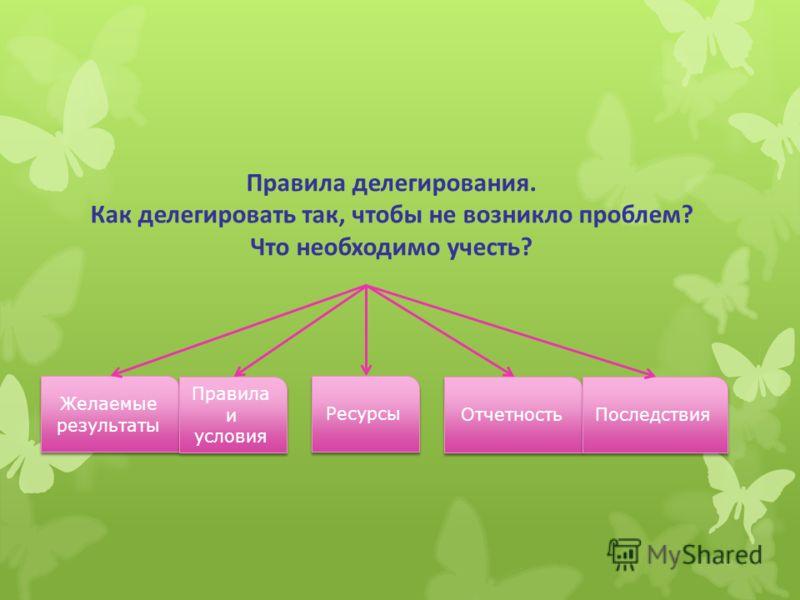 Правила делегирования. Как делегировать так, чтобы не возникло проблем? Что необходимо учесть? Желаемые результаты Правила и условия Ресурсы Отчетность Последствия