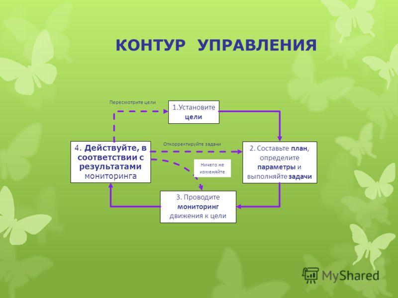 КОНТУР УПРАВЛЕНИЯ 1.Установите цели 2. Составьте план, определите параметры и выполняйте задачи 3. Проводите мониторинг движения к цели 4. Действуйте, в соответствии с результатами мониторинга Пересмотрите цели Откорректируйте задачи Ничего не изменя