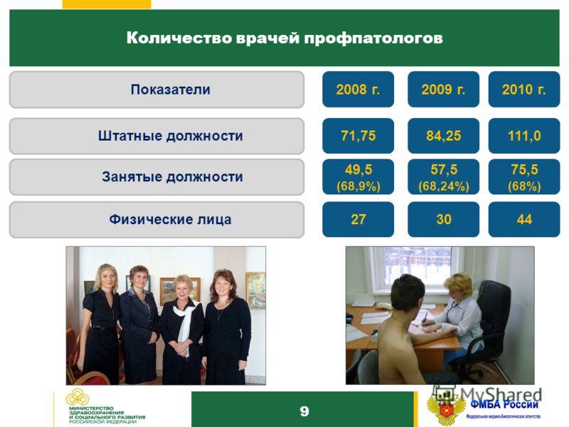 1010 Количество врачей профпатологов 9 Занятые должности 75,5 (68%) 111,0 Штатные должности 2010 г. Показатели 57,5 (68,24%) 84,25 2009 г. 49,5 (68,9%) 71,75 2008 г. Физические лица 443027