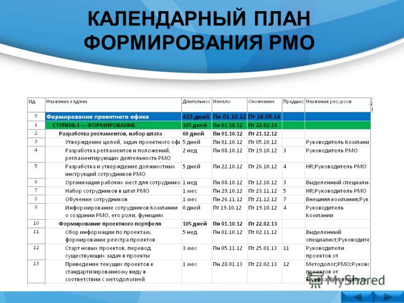 КАЛЕНДАРНЫЙ ПЛАН ФОРМИРОВАНИЯ РМО