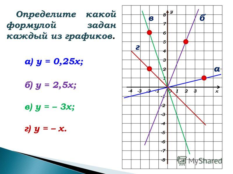 х у О123-2-3 2 1 3 4 5 -2 -3 -4 6 7 -6 -4 -5 8 -7 -8 Определите какой формулой задан каждый из графиков. а) у = 0,25х; б) у = 2,5х; в) у = – 3х; г) у = – х. г а вб