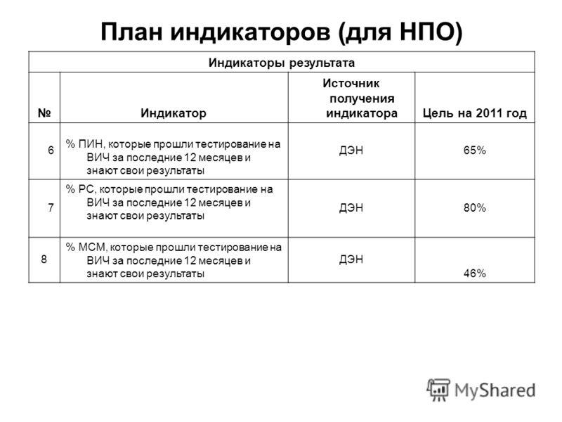 План индикаторов (для НПО) Индикаторы результата Индикатор Источник получения индикатораЦель на 2011 год 6 % ПИН, которые прошли тестирование на ВИЧ за последние 12 месяцев и знают свои результаты ДЭН65% 7 % РС, которые прошли тестирование на ВИЧ за