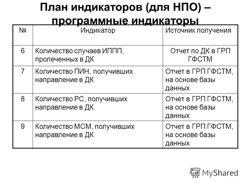 План индикаторов (для НПО) – программные индикаторы ИндикаторИсточник получения 6Количество случаев ИППП, пролеченных в ДК Отчет по ДК в ГРП ГФСТМ 7Количество ПИН, получивших направление в ДК Отчет в ГРП ГФСТМ, на основе базы данных 8Количество РС, п