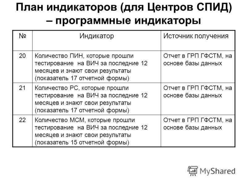 План индикаторов (для Центров СПИД) – программные индикаторы ИндикаторИсточник получения 20Количество ПИН, которые прошли тестирование на ВИЧ за последние 12 месяцев и знают свои результаты (показатель 17 отчетной формы) Отчет в ГРП ГФСТМ, на основе
