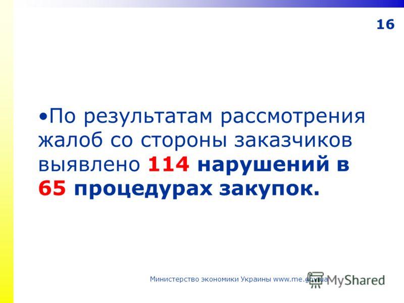 16 Министерство экономики Украины www.me.gov.ua По результатам рассмотрения жалоб со стороны заказчиков выявлено 114 нарушений в 65 процедурах закупок.