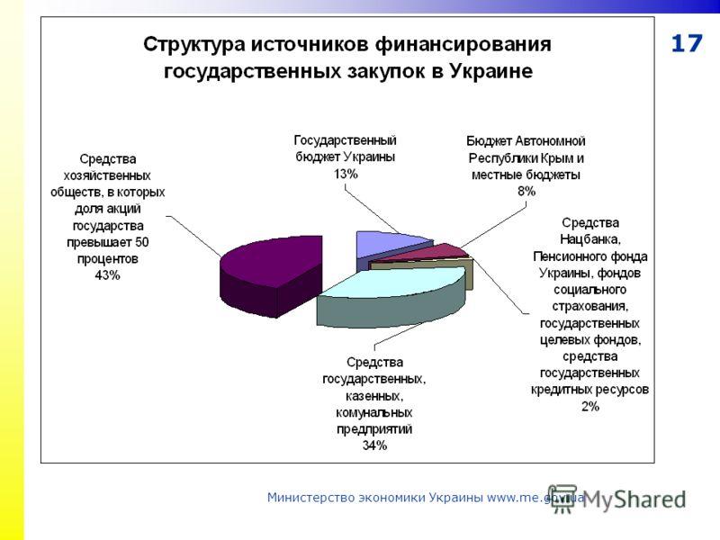 17 Министерство экономики Украины www.me.gov.ua