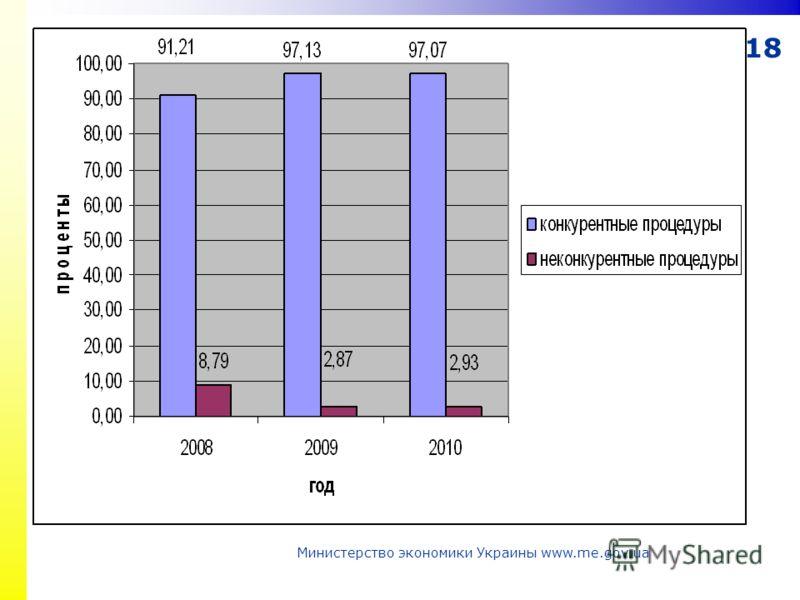 18 Министерство экономики Украины www.me.gov.ua