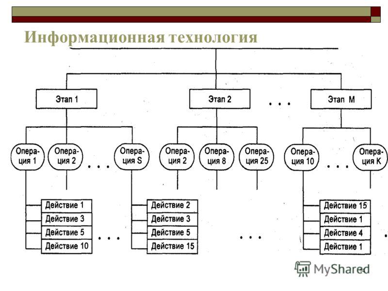 14 Информационная технология