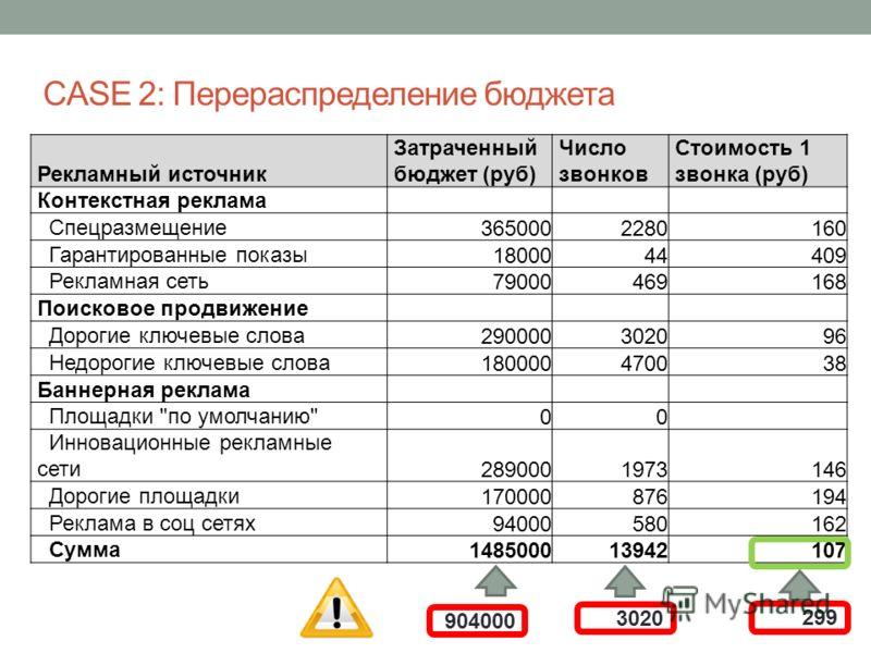 СASE 2: Перераспределение бюджета Рекламный источник Затраченный бюджет (руб) Число звонков Стоимость 1 звонка (руб) Контекстная реклама Спецразмещение 3650002280160 Гарантированные показы 1800044409 Рекламная сеть 79000469168 Поисковое продвижение Д