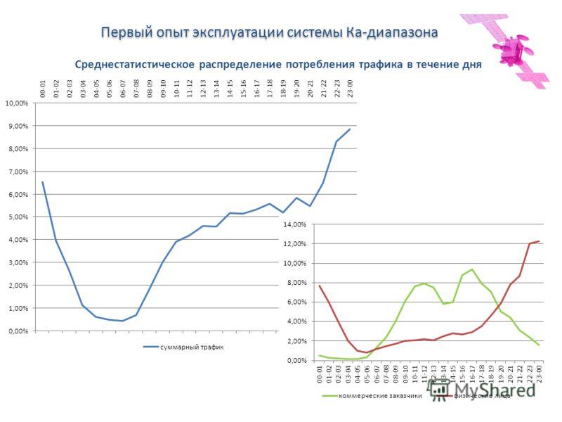 Спутниковое цифровое вещание в России и в мире Первый опыт эксплуатации системы Ка-диапазона Среднестатистическое распределение потребления трафика в течение дня