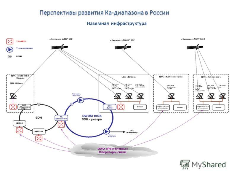 Перспективы развития Ка-диапазона в России Наземная инфраструктура
