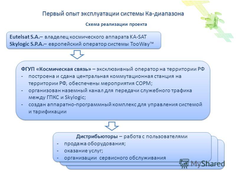 Спутниковое цифровое вещание в России и в мире Первый опыт эксплуатации системы Ка-диапазона Eutelsat S.A.– владелец космического аппарата KA-SAT Skylogic S.P.A.– европейский оператор системы TooWay Eutelsat S.A.– владелец космического аппарата KA-SA