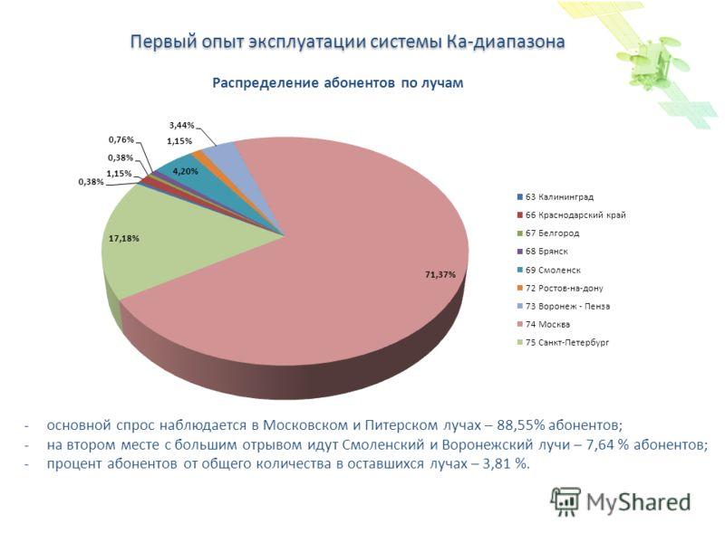 Спутниковое цифровое вещание в России и в мире Первый опыт эксплуатации системы Ка-диапазона Распределение абонентов по лучам -основной спрос наблюдается в Московском и Питерском лучах – 88,55% абонентов; -на втором месте с большим отрывом идут Смоле
