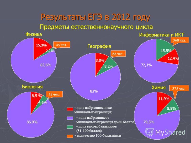 11 Результаты ЕГЭ в 2012 году Предметы естественнонаучного цикла Физика 82,6% 15,2% 2,2% 72,1% 15,5% 12,4% Информатика и ИКТ Биология Химия География 86,9% 8,5 % 4,6% 83% 8,8% 8,2% 79,3% 11,9% 8,8% - доля набравших ниже минимальной границы; - доля на