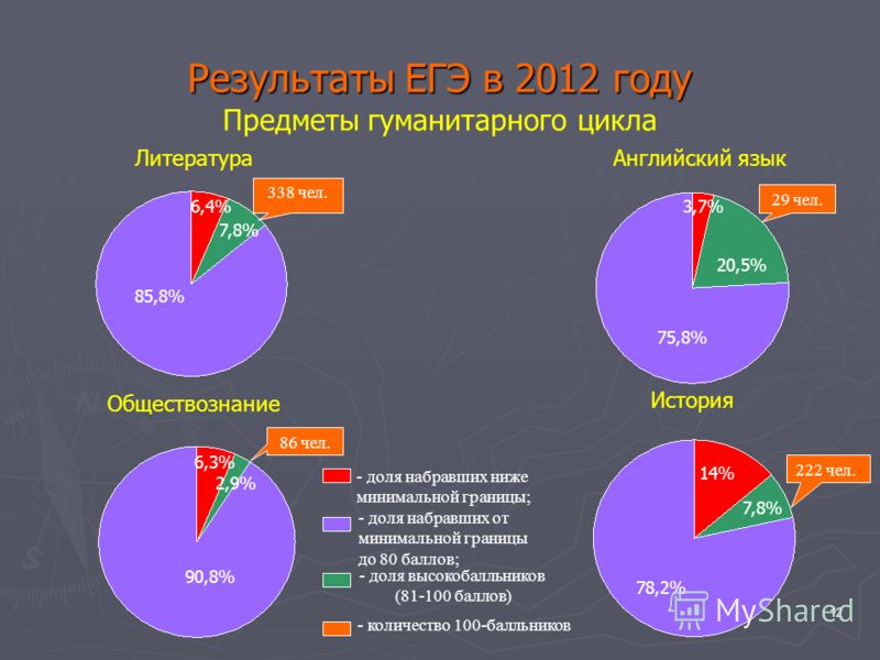 12 Результаты ЕГЭ в 2012 году Предметы гуманитарного цикла Литература Английский язык Обществознание История 85,8% 6,4% 7,8% 90,8% 6,3% 2,9% 75,8% 20,5% 3,7% 78,2% 14% 7,8% - доля набравших ниже минимальной границы; - доля набравших от минимальной гр