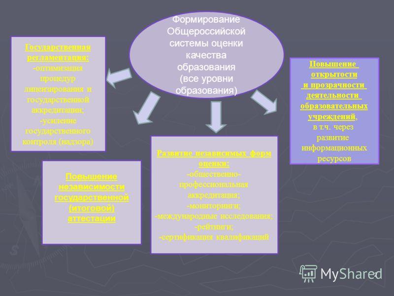 2 Формирование Общероссийской системы оценки качества образования (все уровни образования) Государственная регламентация: -оптимизация процедур лицензирования и государственной аккредитации; -усиление государственного контроля (надзора) Повышение нез