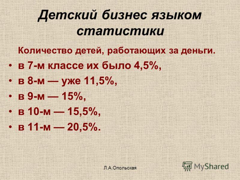 Детский бизнес языком статистики Количество детей, работающих за деньги. в 7-м классе их было 4,5%, в 8-м уже 11,5%, в 9-м 15%, в 10-м 15,5%, в 11-м 20,5%. Л.А.Опольская