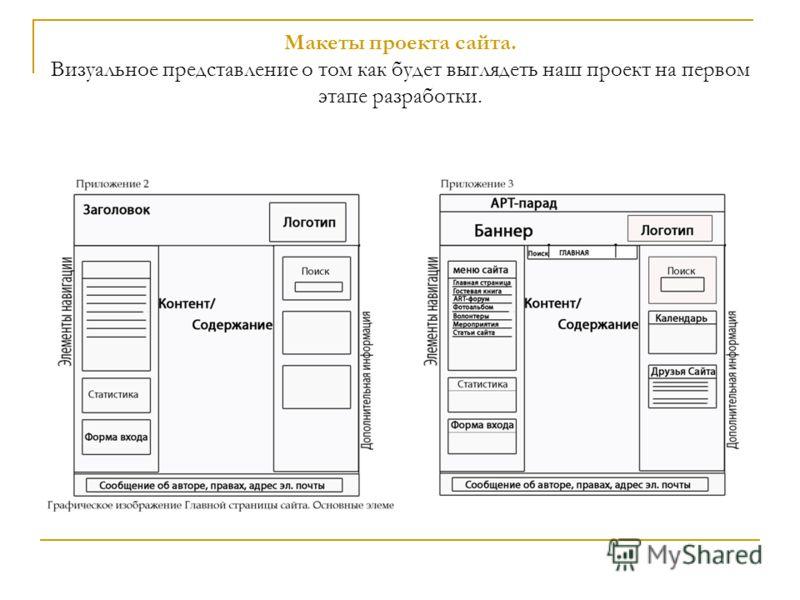 Макеты проекта сайта. Визуальное представление о том как будет выглядеть наш проект на первом этапе разработки.
