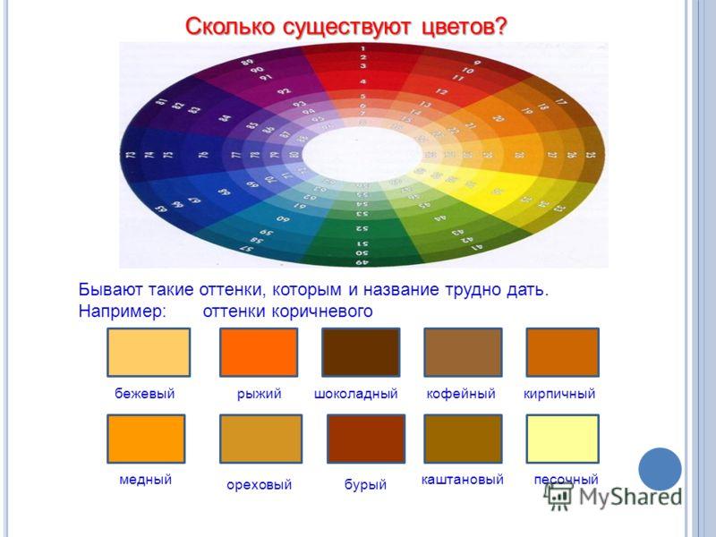 Сколько существуют цветов? бежевыйрыжийшоколадныйкофейныйкирпичный медный ореховыйбурый каштановыйпесочный Бывают такие оттенки, которым и название трудно дать. Например: оттенки коричневого