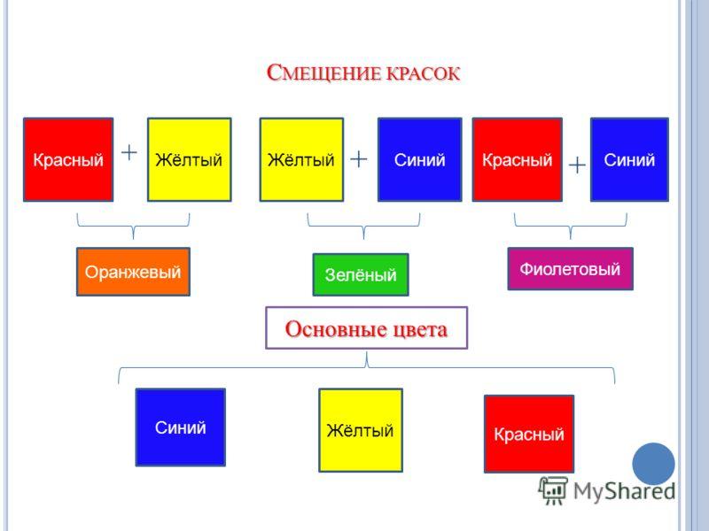 С МЕЩЕНИЕ КРАСОК Красный Жёлтый Синий Оранжевый Жёлтый Зелёный ЖёлтыйСинийКрасныйСиний Фиолетовый + + + Основные цвета