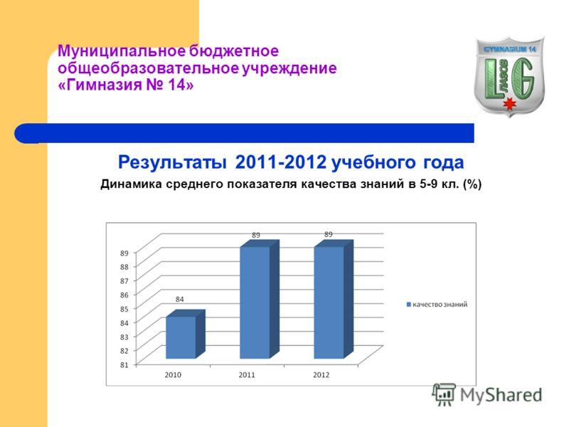 Муниципальное бюджетное общеобразовательное учреждение «Гимназия 14» Результаты 2011-2012 учебного года Динамика среднего показателя качества знаний в 5-9 кл. (%)