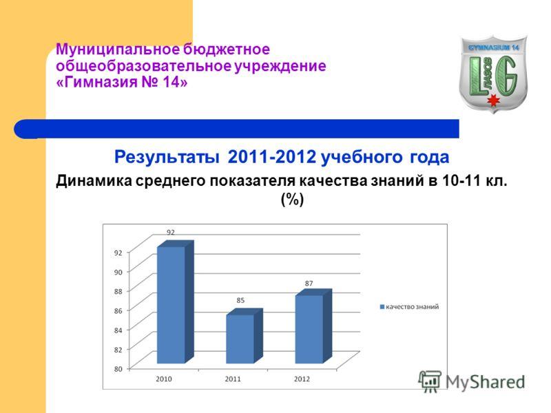 Муниципальное бюджетное общеобразовательное учреждение «Гимназия 14» Результаты 2011-2012 учебного года Динамика среднего показателя качества знаний в 10-11 кл. (%)