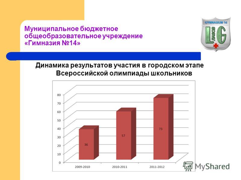Муниципальное бюджетное общеобразовательное учреждение «Гимназия 14» Динамика результатов участия в городском этапе Всероссийской олимпиады школьников
