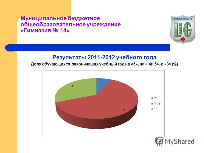 Муниципальное бюджетное общеобразовательное учреждение «Гимназия 14» Результаты 2011-2012 учебного года Доля обучающихся, закончивших учебный год на «5», на « 4и 5», с «3» (%)