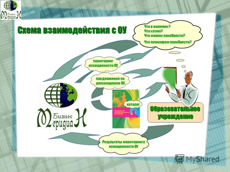 Схема взаимодействия с ОУ Образовательноеучреждение Что в наличии ? Что хотим? Что можем приобрести? Что планируем приобрести? Результаты мониторинга оснащенности ОУ мониторинг оснащенности ОУ каталог предложений по дооснащению ОУ