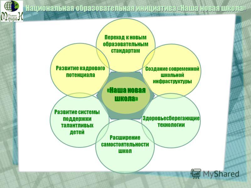 Переход к новым образовательным стандартам Создание современной школьной инфраструктуры Здоровьесберегающие технологии «Наша новая школа» Развитие кадрового потенциала Развитие системы поддержки талантливых детей Расширение самостоятельности школ Нац