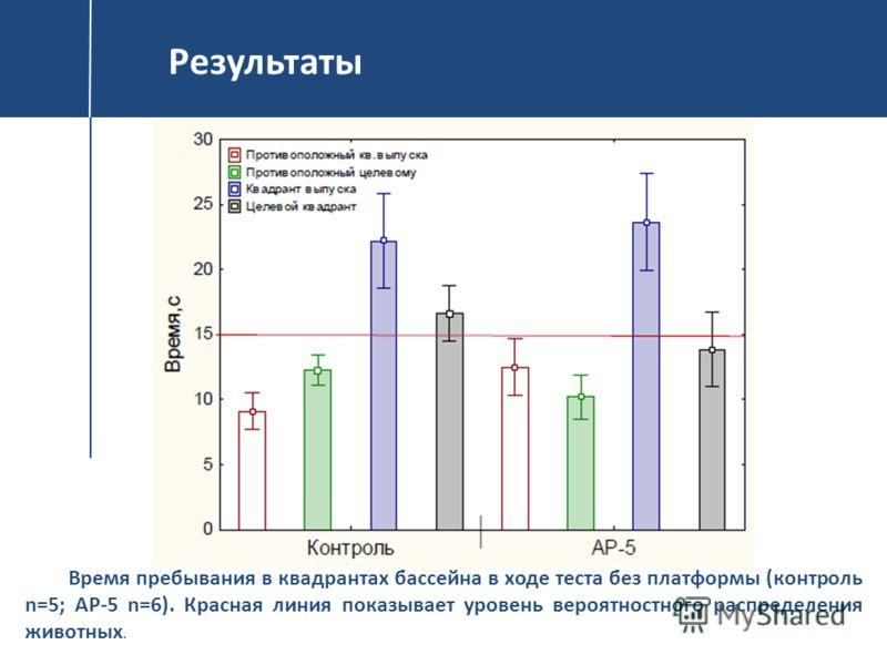 Результаты Время пребывания в квадрантах бассейна в ходе теста без платформы (контроль n=5; AP-5 n=6). Красная линия показывает уровень вероятностного распределения животных.
