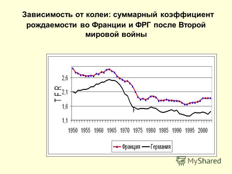 Зависимость от колеи: суммарный коэффициент рождаемости во Франции и ФРГ после Второй мировой войны