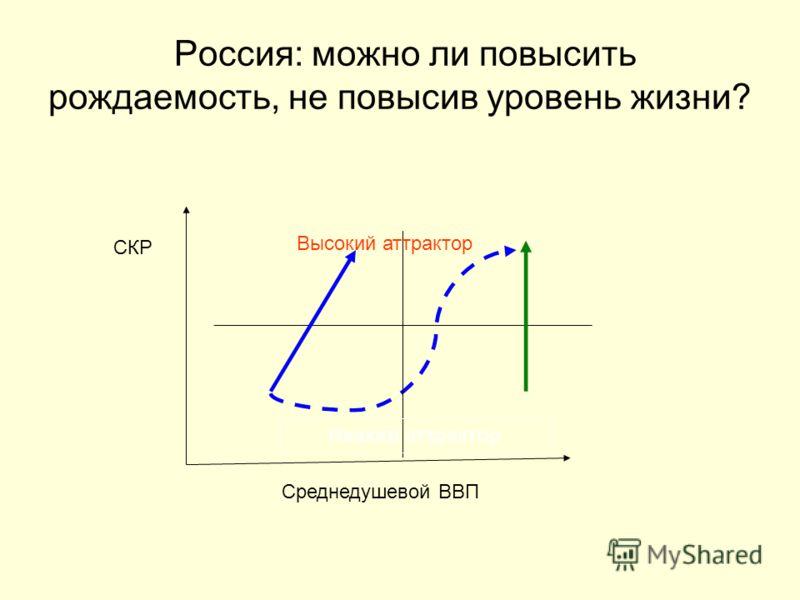 Россия: можно ли повысить рождаемость, не повысив уровень жизни? Среднедушевой ВВП СКР Высокий аттрактор Низкий аттрактор