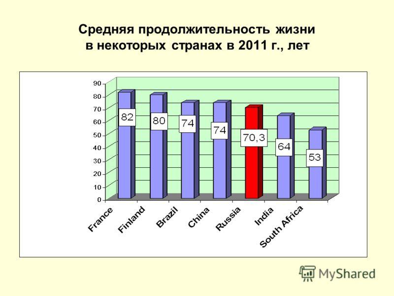 Средняя продолжительность жизни в некоторых странах в 2011 г., лет