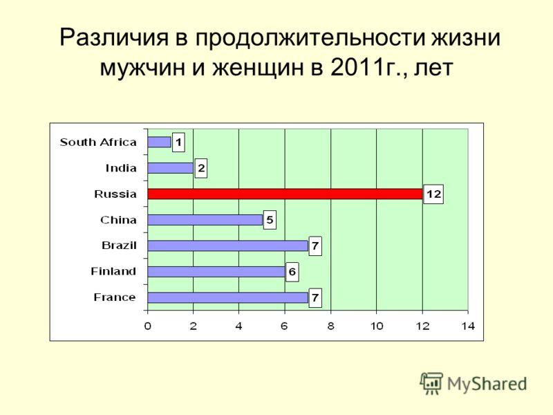 Различия в продолжительности жизни мужчин и женщин в 2011г., лет