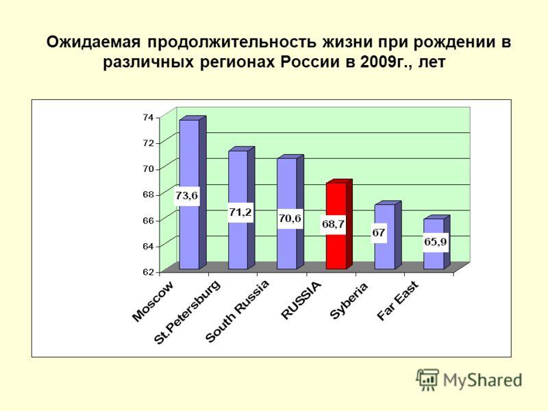 Ожидаемая продолжительность жизни при рождении в различных регионах России в 2009г., лет