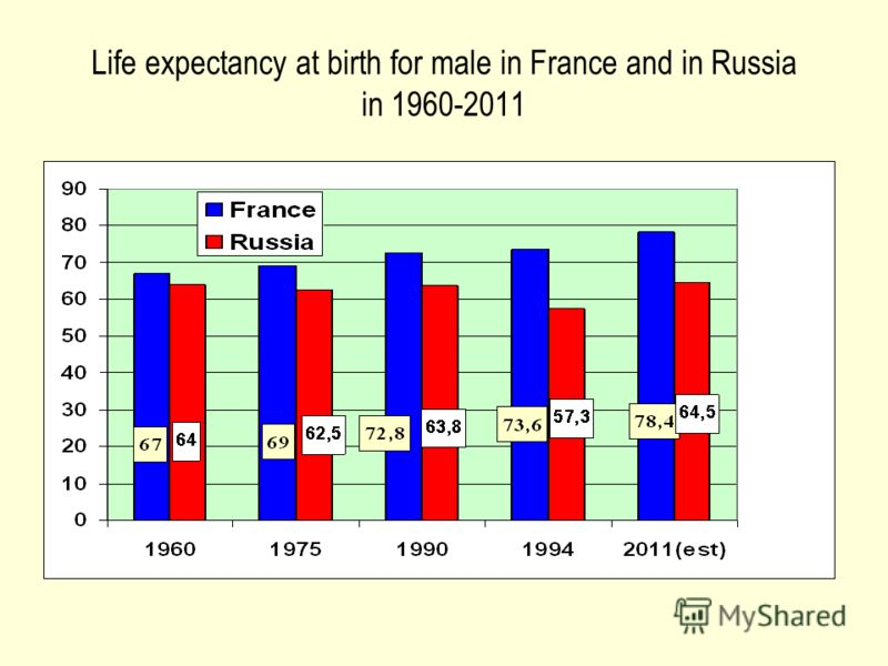 Life expectancy at birth for male in France and in Russia in 1960-2011