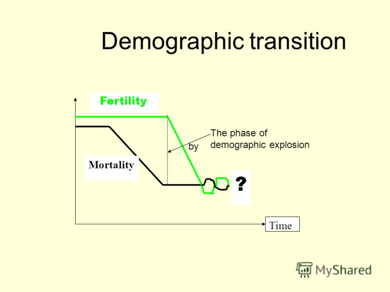 ? Fertility Mortality Time Demographic transition The phase of demographic explosion by