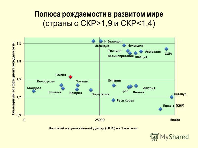Полюса рождаемости в развитом мире (страны с СКР>1,9 и СКР